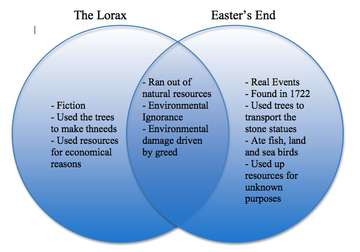 "The Lorax"" and ""Easter's End"" - Michael Osorio APES"